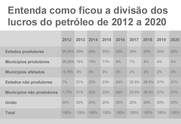 Confira como ficou a divisão dos lucros do petróleo até 2020