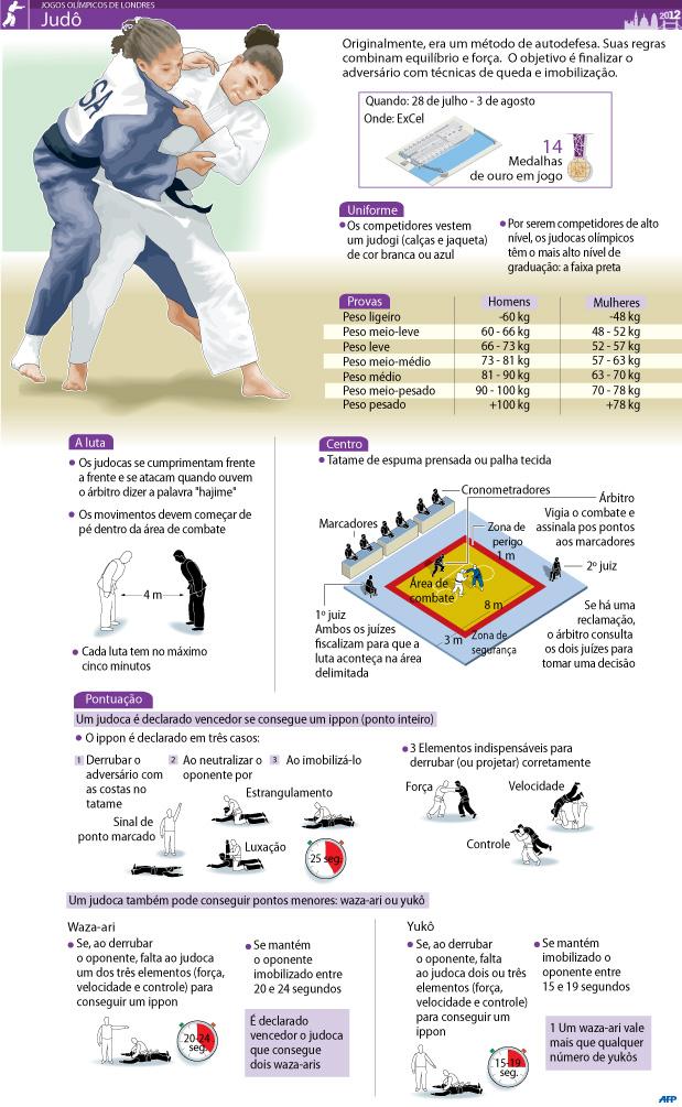 Jogos Olimpicos 2012 - Judo